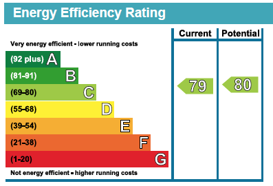 16 Deanery Walk EPC Rating