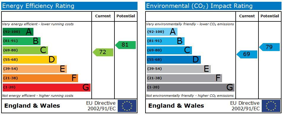 16 Roding Close EPC Rating