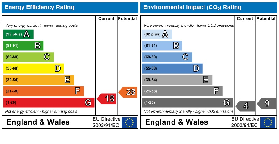 22 The Priory EPC Rating