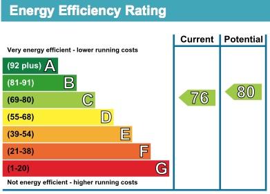 23 Homewood Court EPC Rating