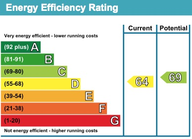 3 Windrush EPC Rating