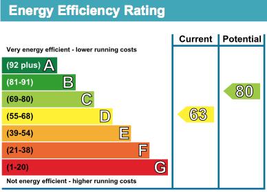 36 Turnaware House EPC Rating