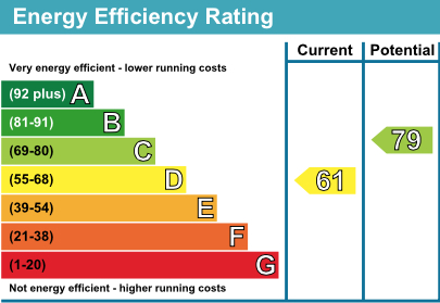 7 Britwell Drive EPC Rating