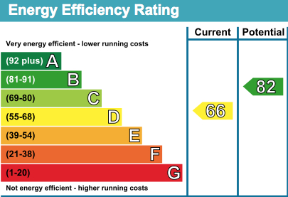 6 St Anthony House EPC Rating