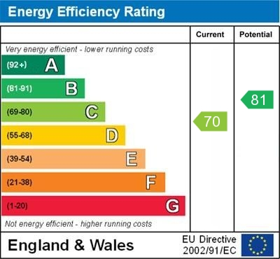 2 St Anthony House EPC Rating
