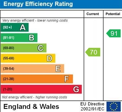 25 Abbey Close EPC Rating