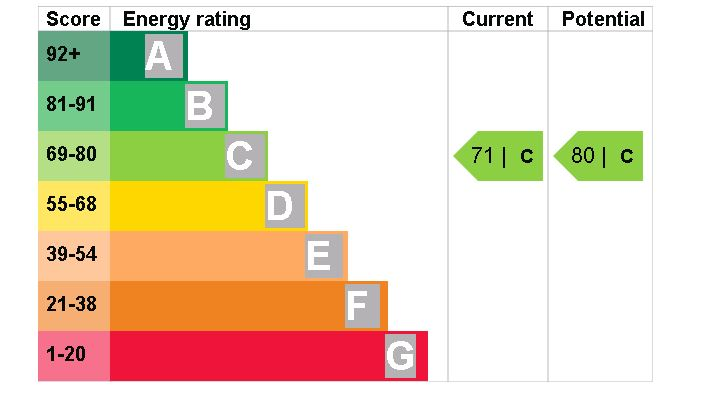 7 St Anthony House EPC Rating