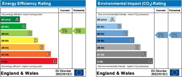 34 Turnaware House EPC Rating