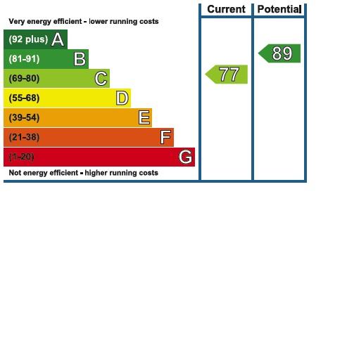 81 Kinglake Drive EPC Rating