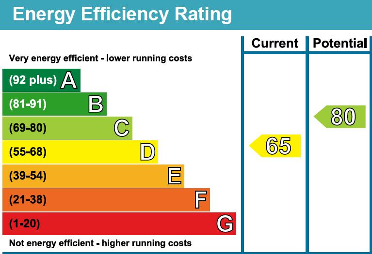 41 Greeb House EPC Rating