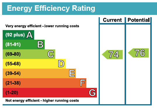 22 Deanery Walk EPC Rating