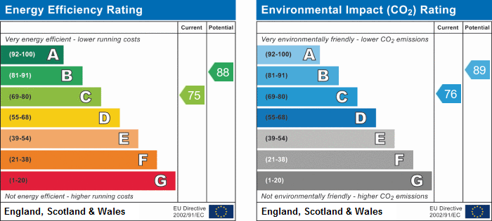 4 Wolston Court EPC Rating