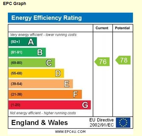 26 Loxford Court EPC Rating