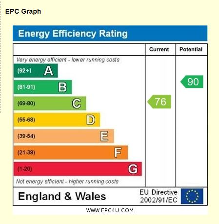 14 Jackson Close EPC Rating
