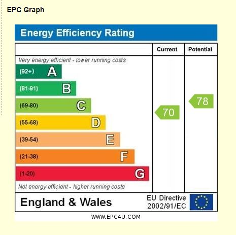 34 Swanbrook EPC Rating