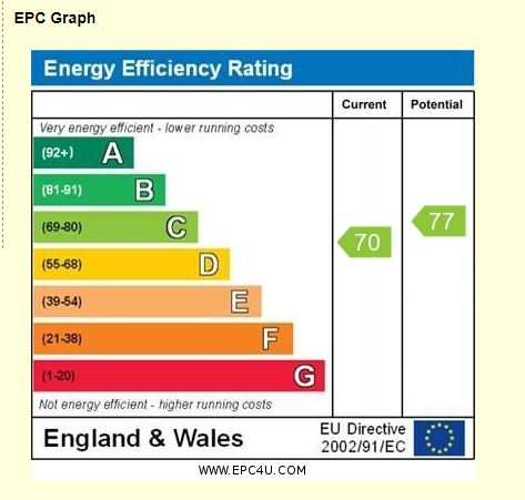 4 Day Court EPC Rating