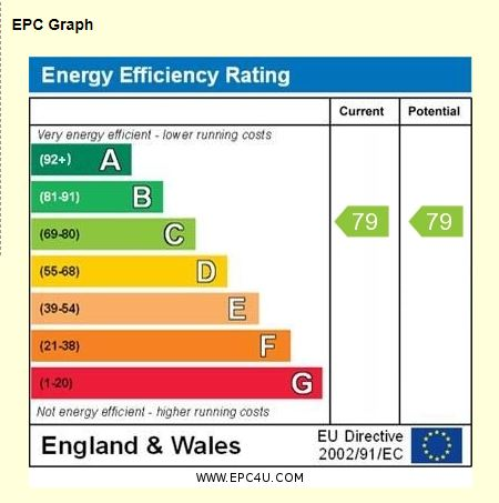 19 Sutton Green Lodge EPC Rating