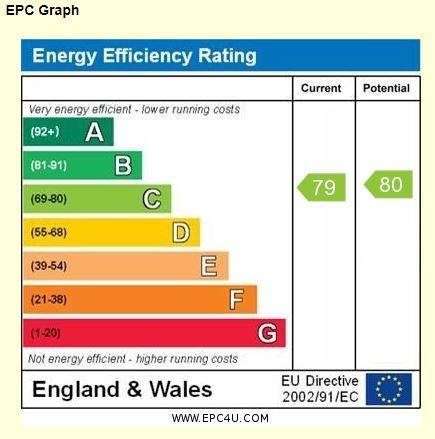 12 The Fairways EPC Rating