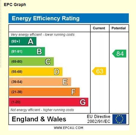 28 The Paddocks EPC Rating